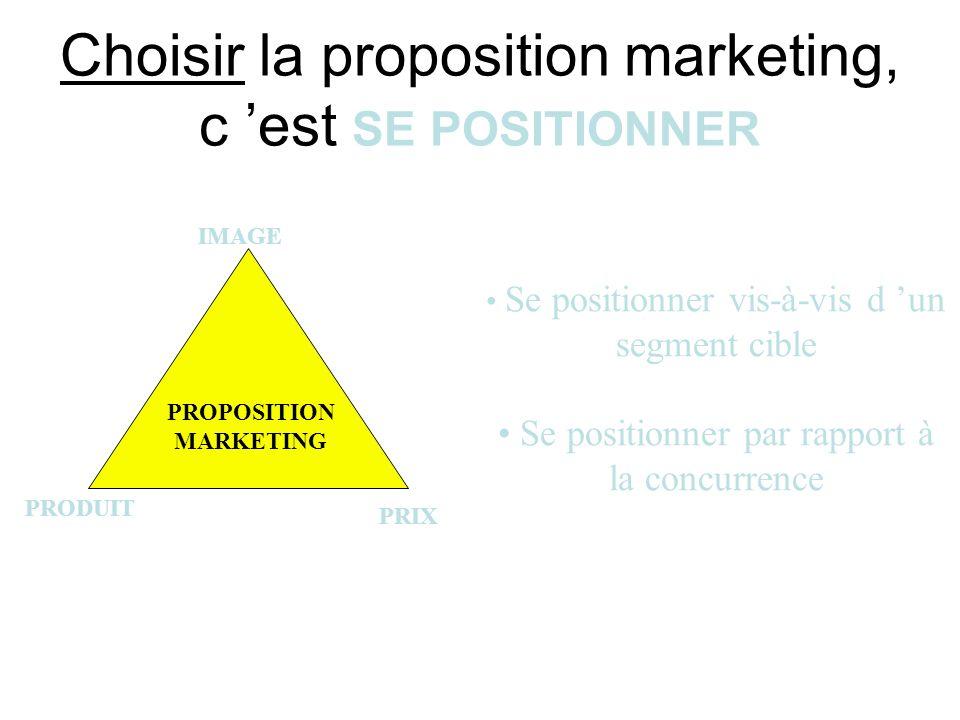 Choisir la proposition marketing, c est SE POSITIONNER PROPOSITION MARKETING IMAGE PRODUIT PRIX Se positionner vis-à-vis d un segment cible Se positio