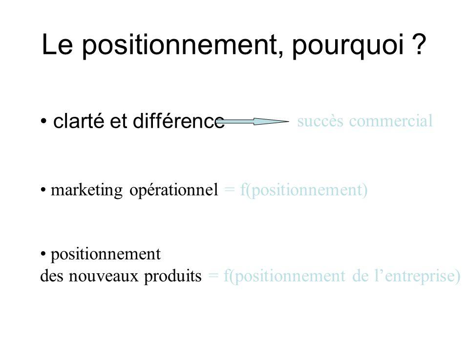 Le positionnement, pourquoi ? clarté et différence succès commercial marketing opérationnel = f(positionnement) positionnement des nouveaux produits =