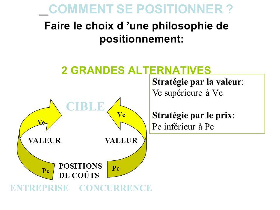 COMMENT SE POSITIONNER ? Faire le choix d une philosophie de positionnement: 2 GRANDES ALTERNATIVES ENTREPRISE CONCURRENCE CIBLE VALEUR POSITIONS DE C