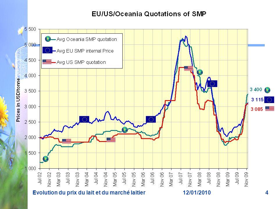 12/01/2010Evolution du prix du lait et du marché laitier4