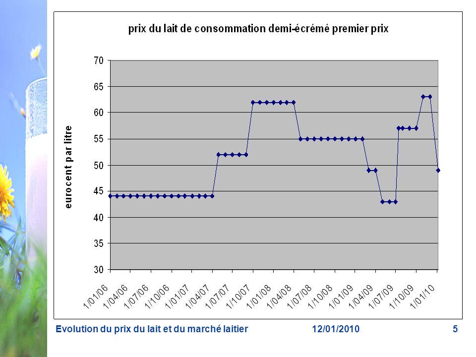12/01/2010Evolution du prix du lait et du marché laitier6 Constats 1.Supplément de prix de 1,8 ct/litre en moyenne par mois ou plus de 8 % du prix de base, donc une aide bienvenue 2.Le prix du lait fluctue davantage que par le passé.