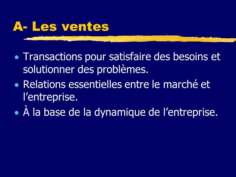 A- Les ventes Transactions pour satisfaire des besoins et solutionner des problèmes. Relations essentielles entre le marché et lentreprise. À la base