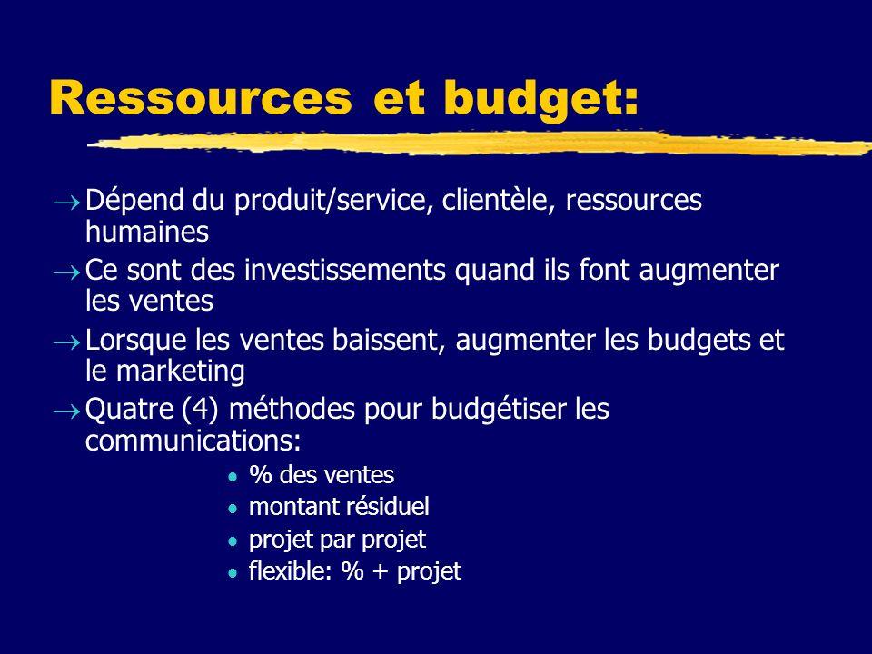 Ressources et budget: Dépend du produit/service, clientèle, ressources humaines Ce sont des investissements quand ils font augmenter les ventes Lorsque les ventes baissent, augmenter les budgets et le marketing Quatre (4) méthodes pour budgétiser les communications: % des ventes montant résiduel projet par projet flexible: % + projet