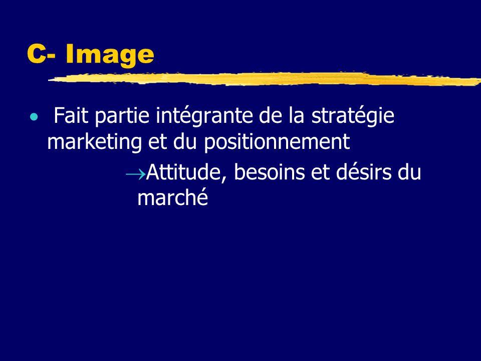 C- Image Fait partie intégrante de la stratégie marketing et du positionnement Attitude, besoins et désirs du marché