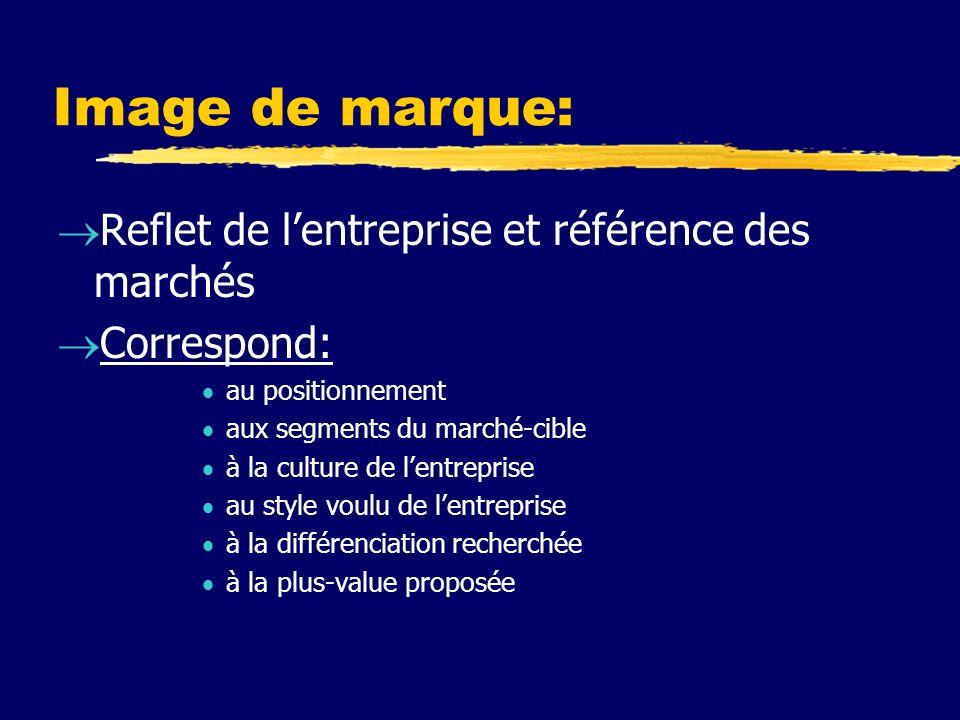 Image de marque: Reflet de lentreprise et référence des marchés Correspond: au positionnement aux segments du marché-cible à la culture de lentreprise au style voulu de lentreprise à la différenciation recherchée à la plus-value proposée