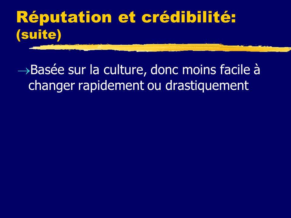 Réputation et crédibilité: (suite) Basée sur la culture, donc moins facile à changer rapidement ou drastiquement