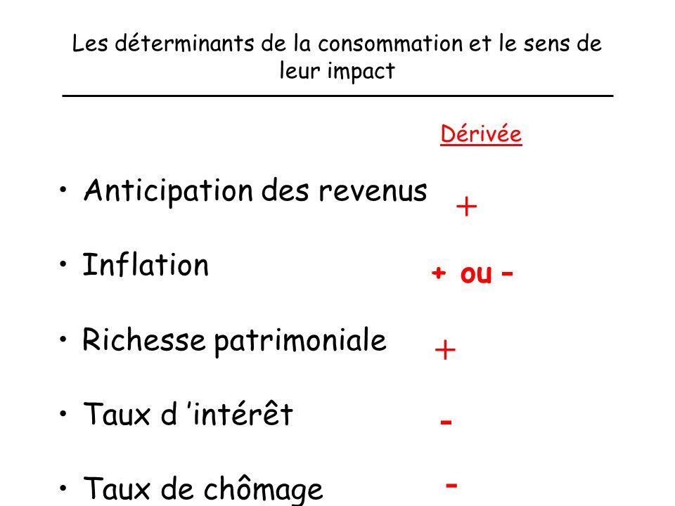 Voyons tout d abord l explication de l évolution de la consommation Comprendre les évolutions de la consommation des ménages constitue un enjeu import