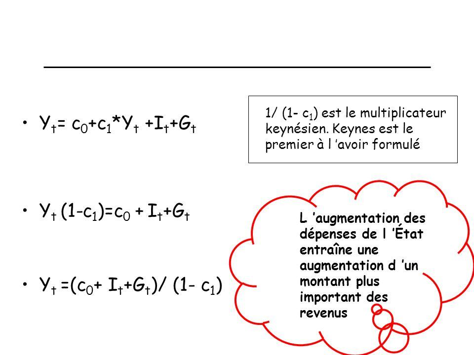 Un modèle statique simple: les équations Y t =C t +I t +G t C t =c 0 +c 1 *Y t Équation solde/définition Équation de comportement Le modèle est statiq