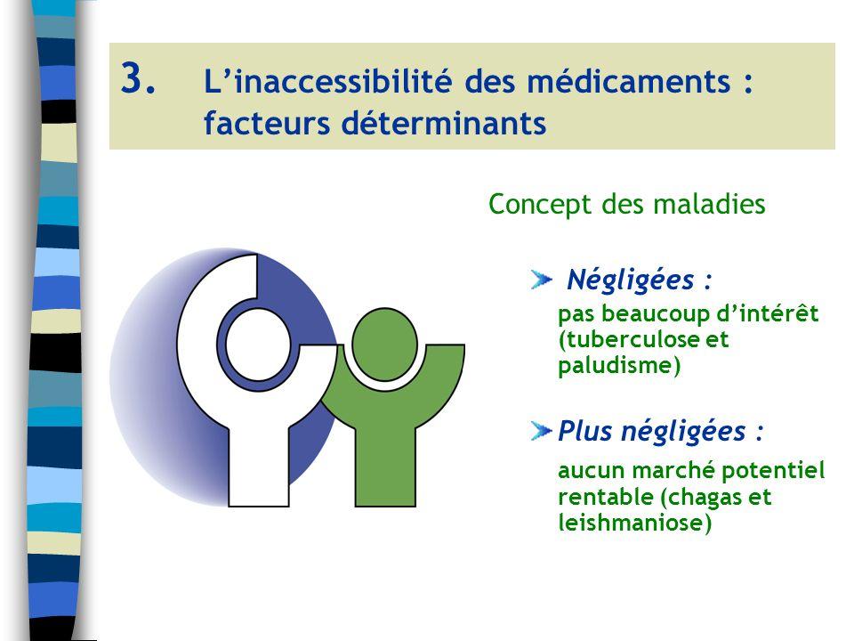 Concept des maladies Négligées : pas beaucoup dintérêt (tuberculose et paludisme) Plus négligées : aucun marché potentiel rentable (chagas et leishmaniose) 3.