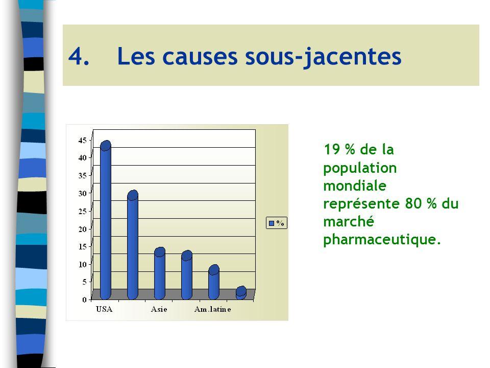 4.Les causes sous-jacentes 19 % de la population mondiale représente 80 % du marché pharmaceutique.