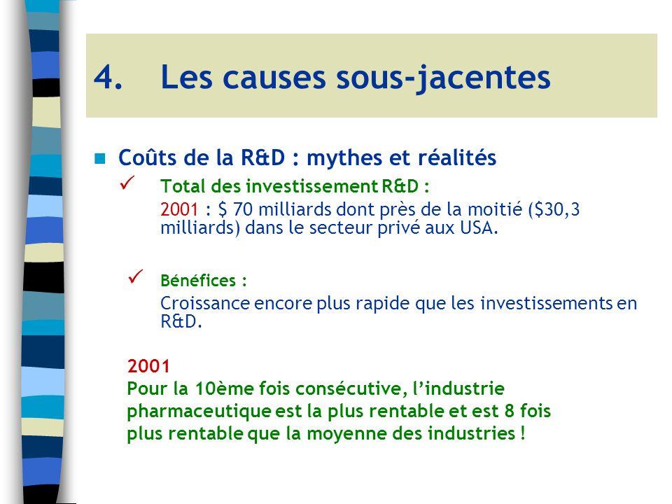 Coûts de la R&D : mythes et réalités Total des investissement R&D : 2001 : $ 70 milliards dont près de la moitié ($30,3 milliards) dans le secteur privé aux USA.