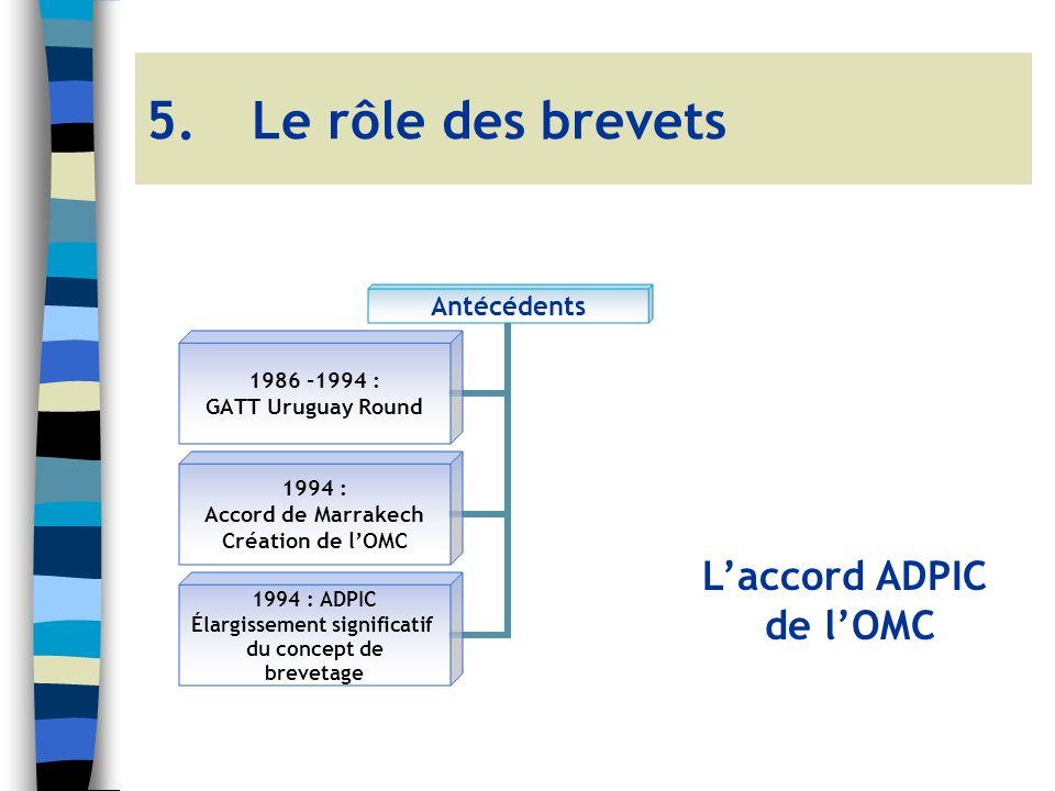 Antécédents 1986 -1994 : GATT Uruguay Round 1994 : Accord de Marrakech Création de lOMC 1994 : ADPIC Élargissement significatif du concept de brevetage 5.Le rôle des brevets Laccord ADPIC de lOMC