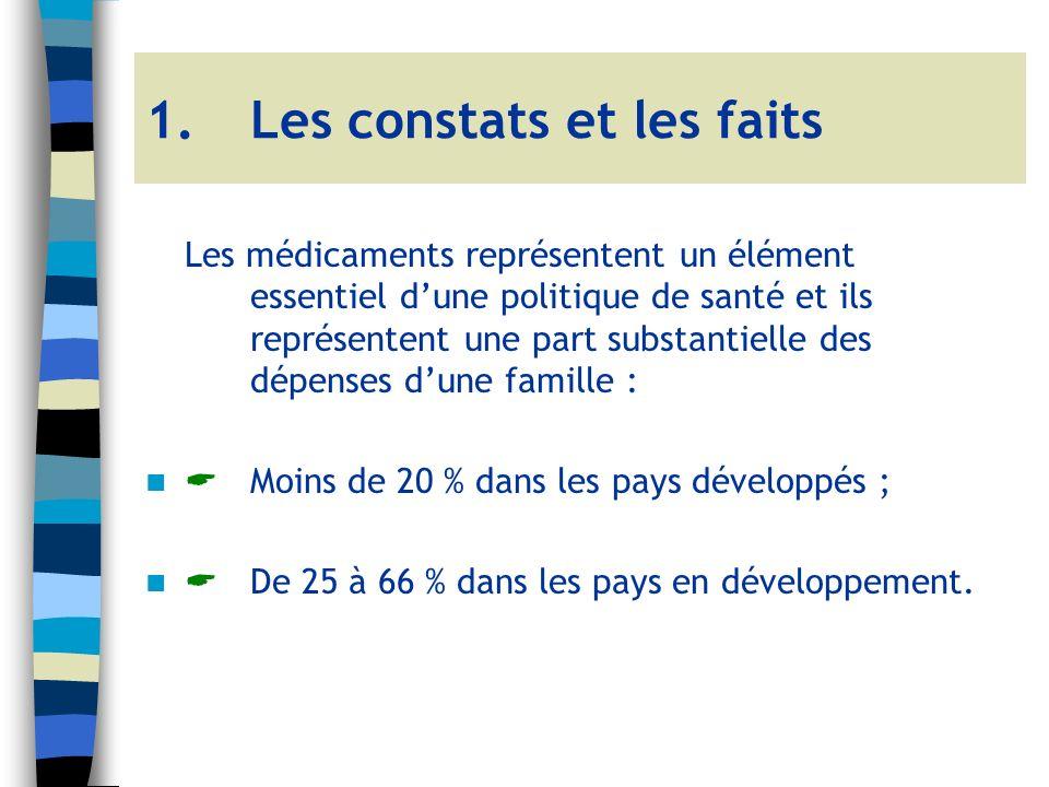 1.Les constats et les faits Les médicaments représentent un élément essentiel dune politique de santé et ils représentent une part substantielle des dépenses dune famille : Moins de 20 % dans les pays développés ; De 25 à 66 % dans les pays en développement.