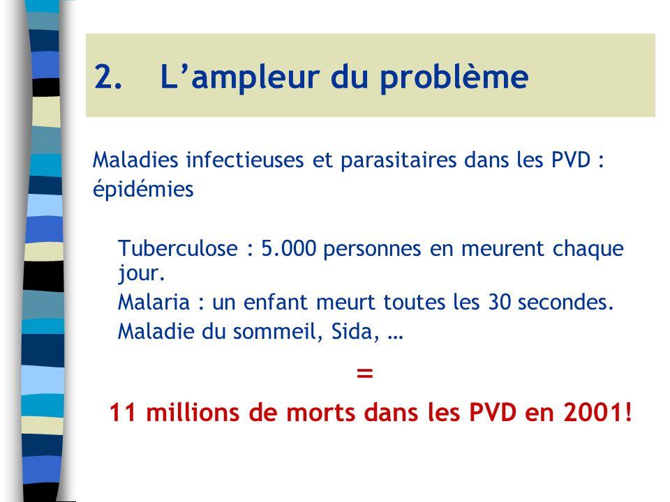Maladies infectieuses et parasitaires dans les PVD : épidémies Tuberculose : 5.000 personnes en meurent chaque jour.