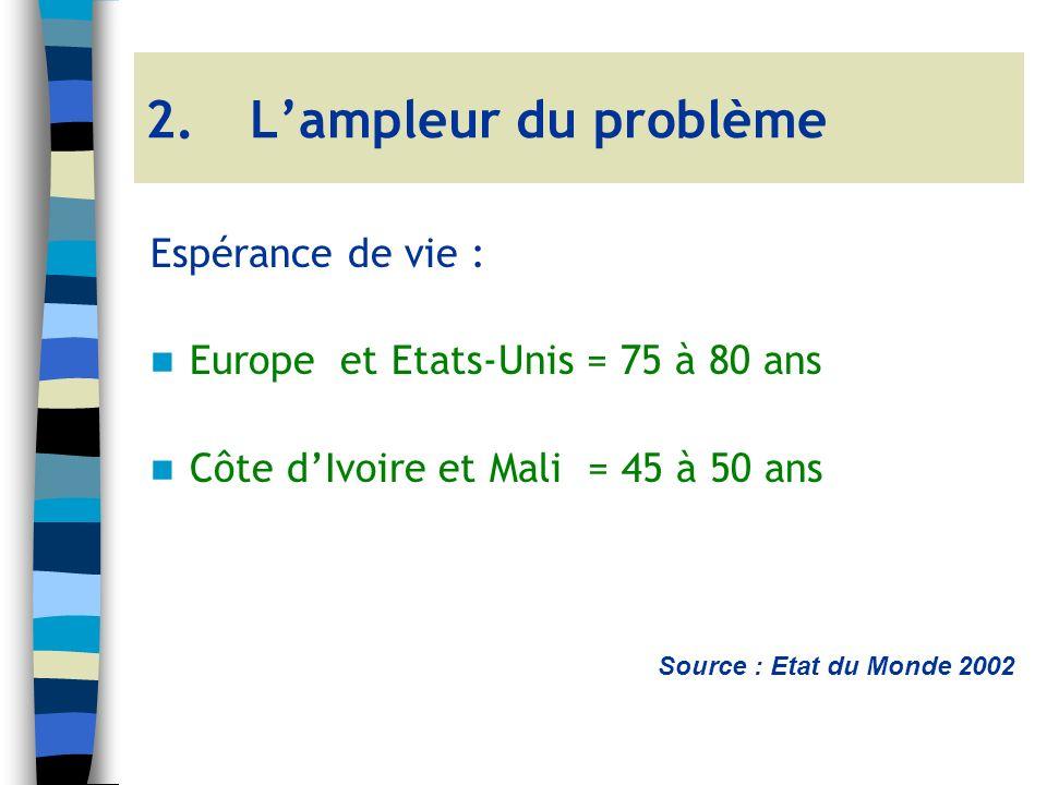 Espérance de vie : Europe et Etats-Unis = 75 à 80 ans Côte dIvoire et Mali = 45 à 50 ans Source : Etat du Monde 2002 2.Lampleur du problème