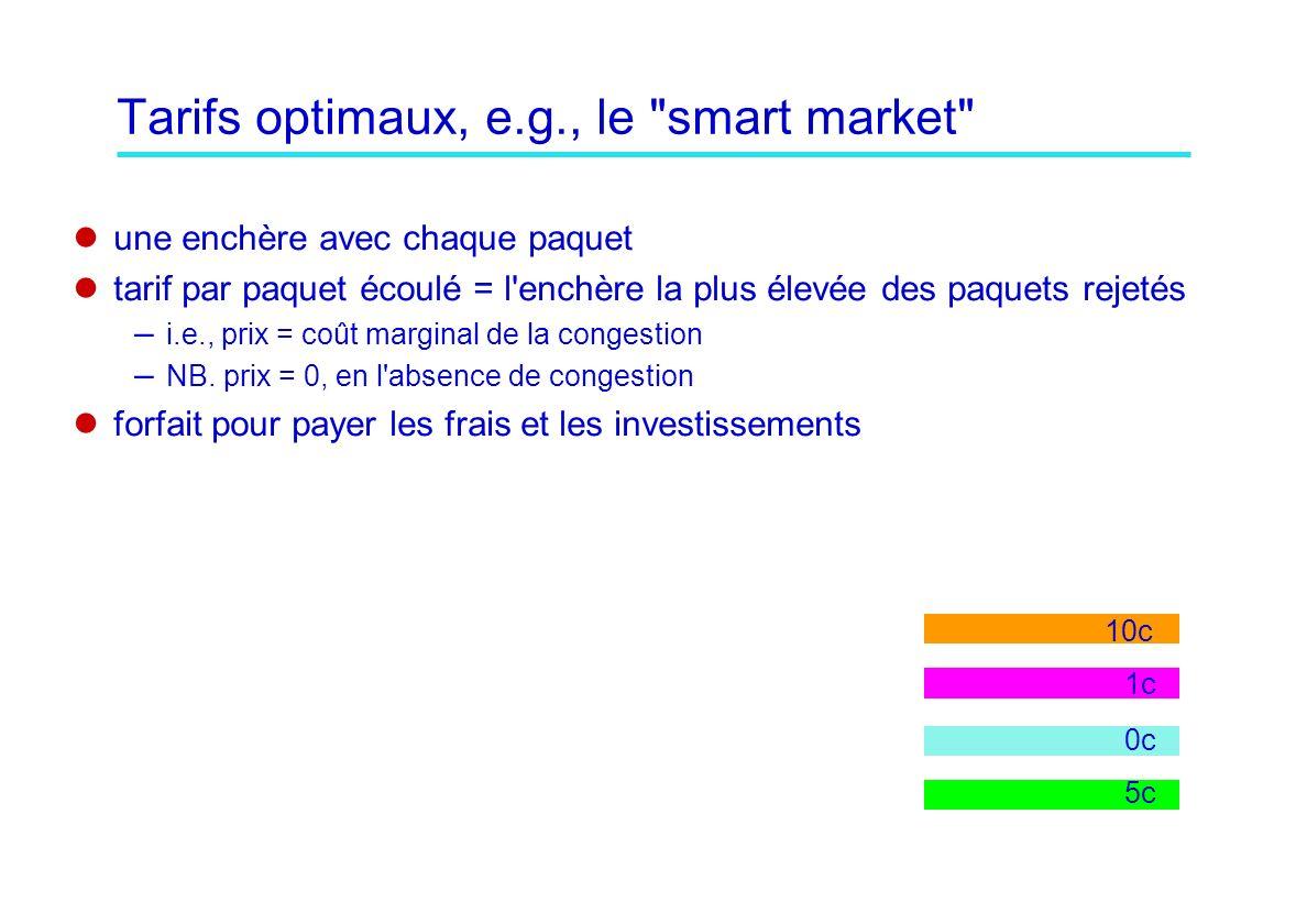 Tarifs optimaux, e.g., le smart market une enchère avec chaque paquet tarif par paquet écoulé = l enchère la plus élevée des paquets rejetés – i.e., prix = coût marginal de la congestion – NB.