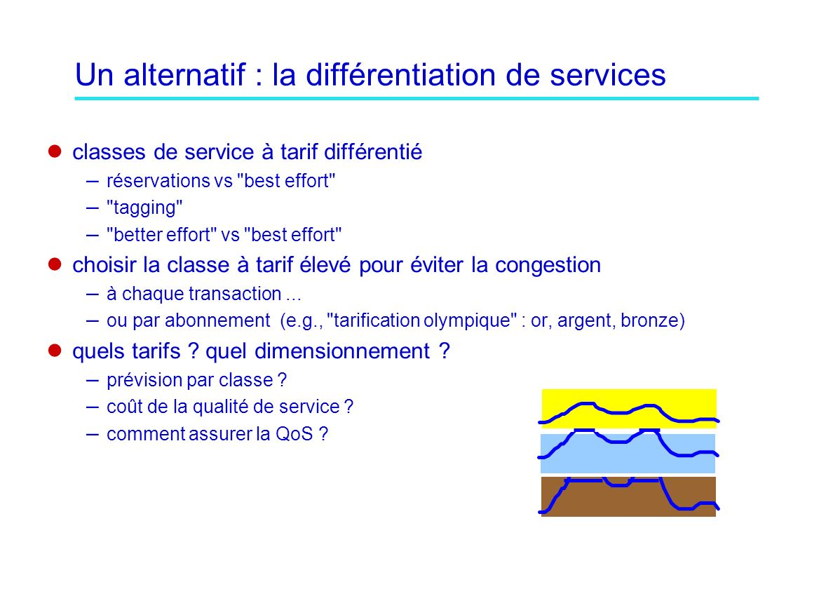 Un alternatif : la différentiation de services classes de service à tarif différentié – réservations vs best effort – tagging – better effort vs best effort choisir la classe à tarif élevé pour éviter la congestion – à chaque transaction...