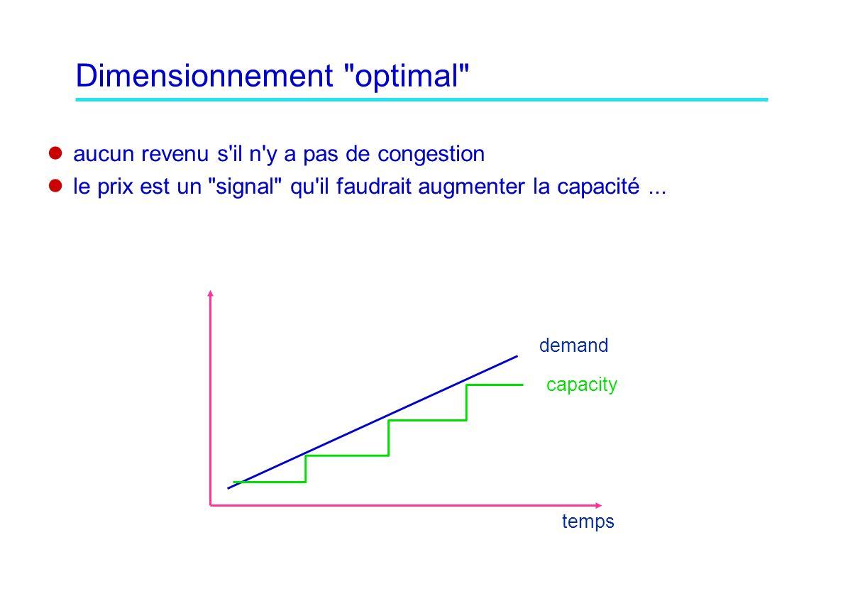 Dimensionnement optimal aucun revenu s il n y a pas de congestion le prix est un signal qu il faudrait augmenter la capacité...