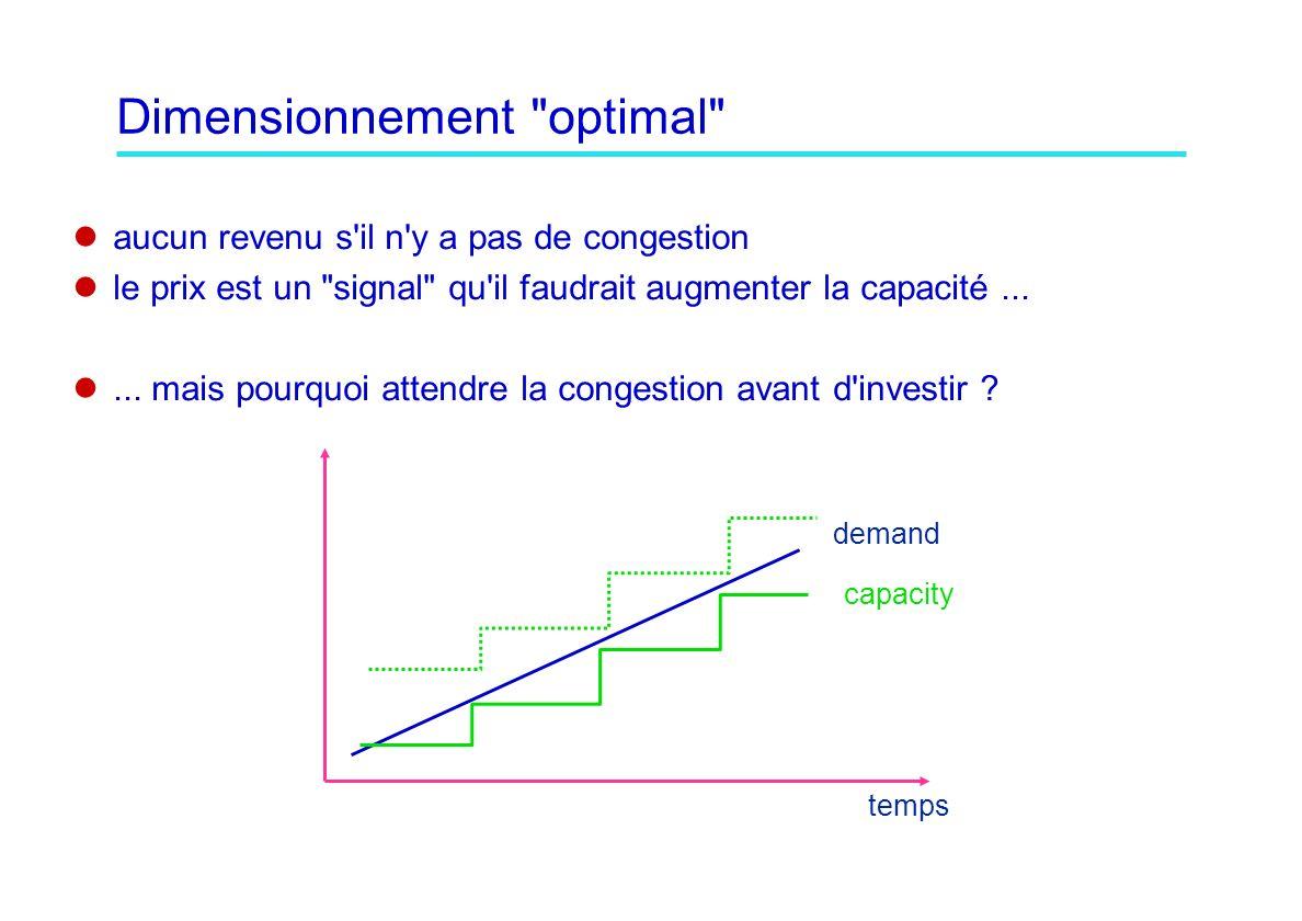 Dimensionnement optimal aucun revenu s il n y a pas de congestion le prix est un signal qu il faudrait augmenter la capacité......