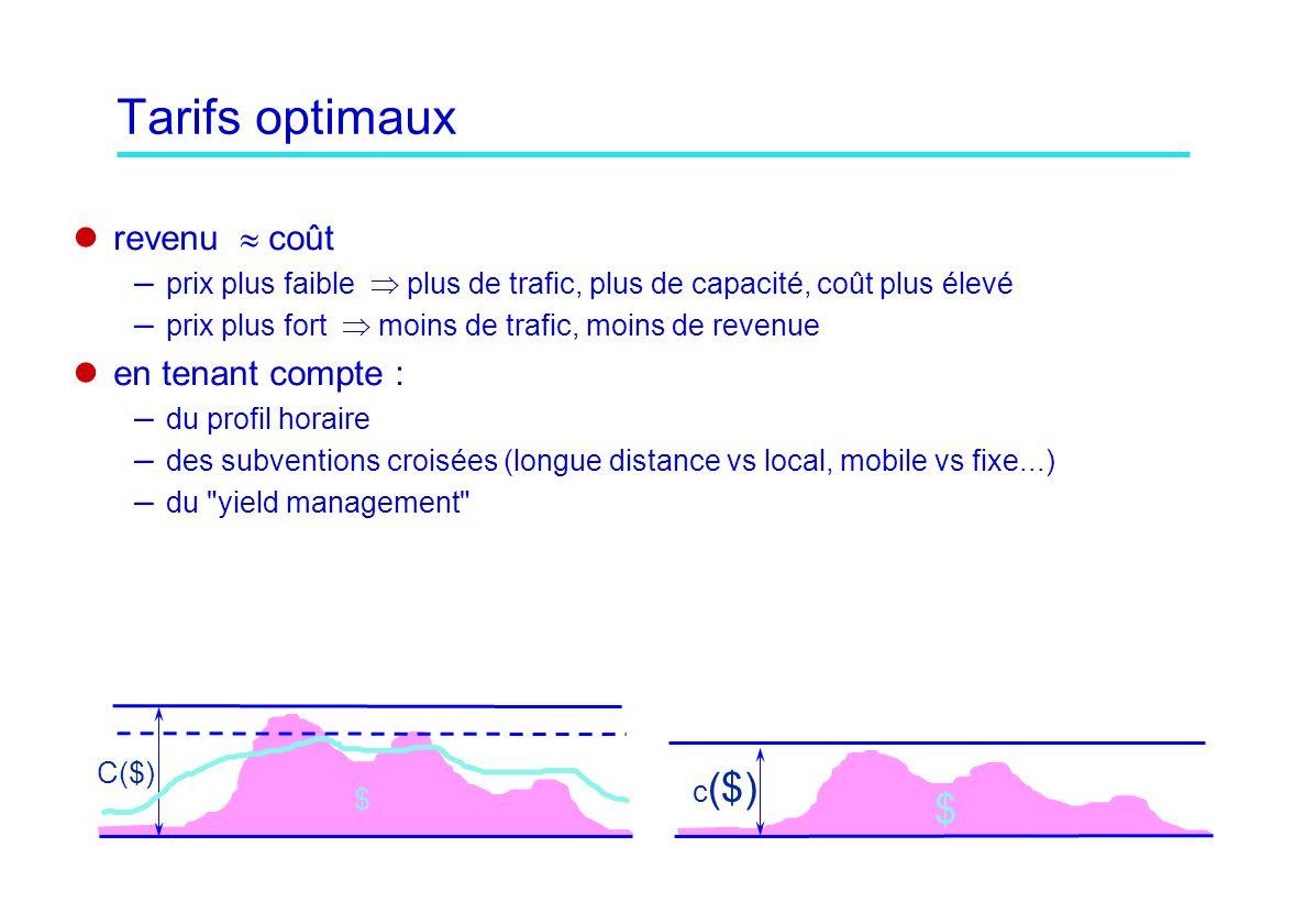 Tarifs optimaux revenu coût – prix plus faible plus de trafic, plus de capacité, coût plus élevé – prix plus fort moins de trafic, moins de revenue en