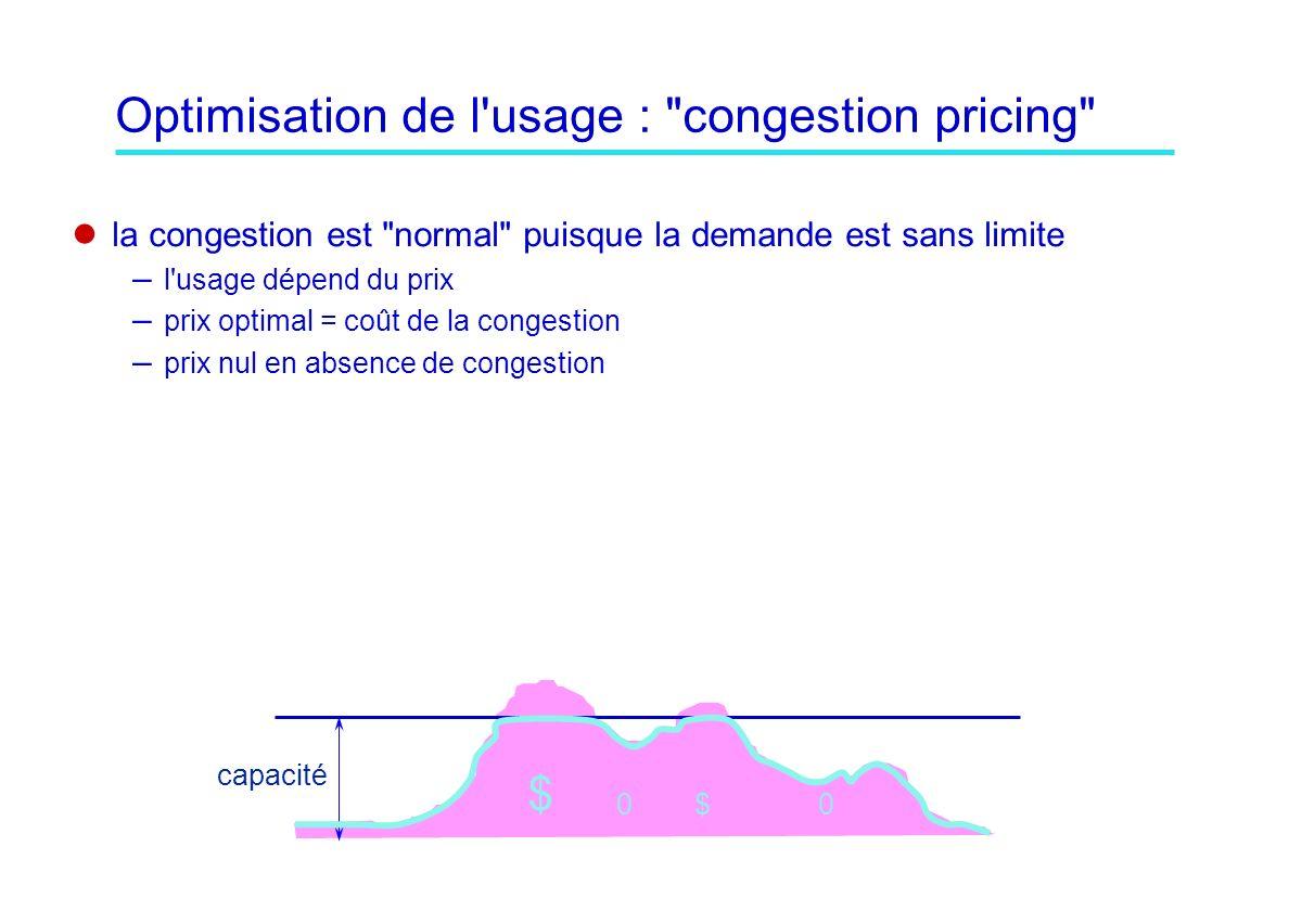 Optimisation de l usage : congestion pricing la congestion est normal puisque la demande est sans limite – l usage dépend du prix – prix optimal = coût de la congestion – prix nul en absence de congestion $ $ capacité 00