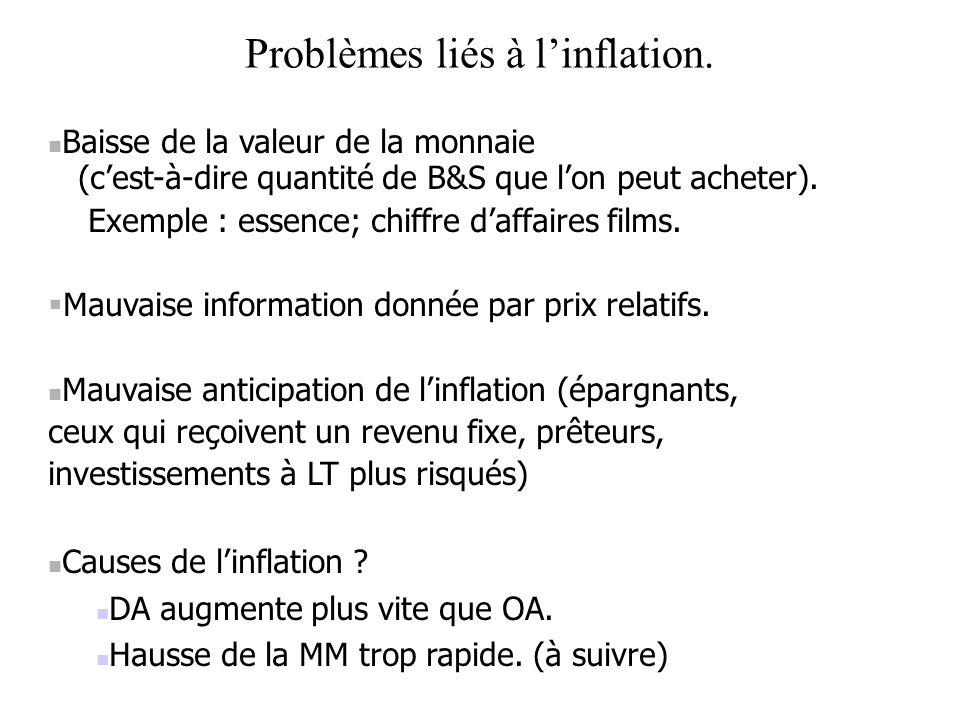 Problèmes liés à linflation. Baisse de la valeur de la monnaie (cest-à-dire quantité de B&S que lon peut acheter). Exemple : essence; chiffre daffaire