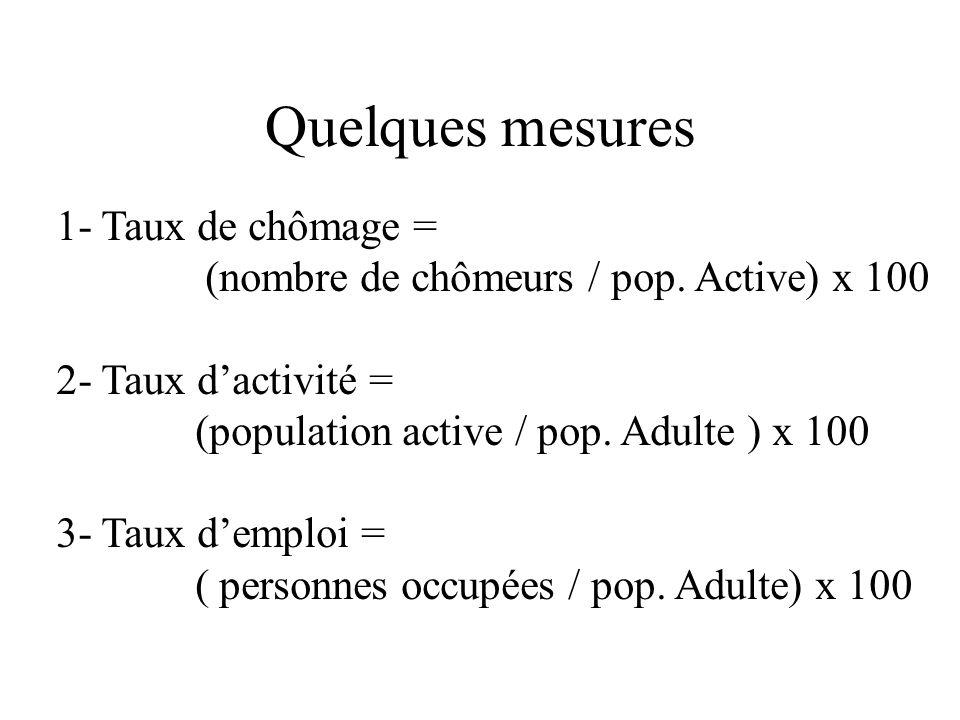 Quelques mesures 1- Taux de chômage = (nombre de chômeurs / pop. Active) x 100 2- Taux dactivité = (population active / pop. Adulte ) x 100 3- Taux de