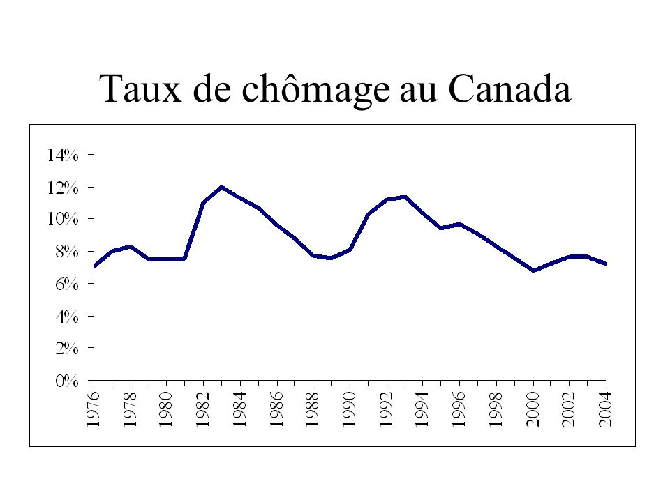 Déc 2004 : 2.1 %