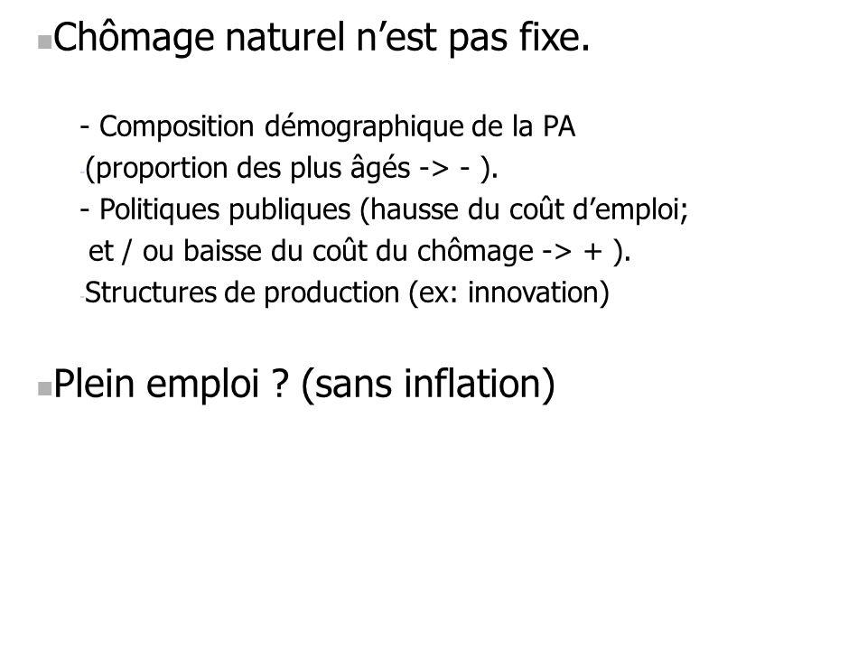 Chômage naturel nest pas fixe. - Composition démographique de la PA - (proportion des plus âgés -> - ). - Politiques publiques (hausse du coût demploi