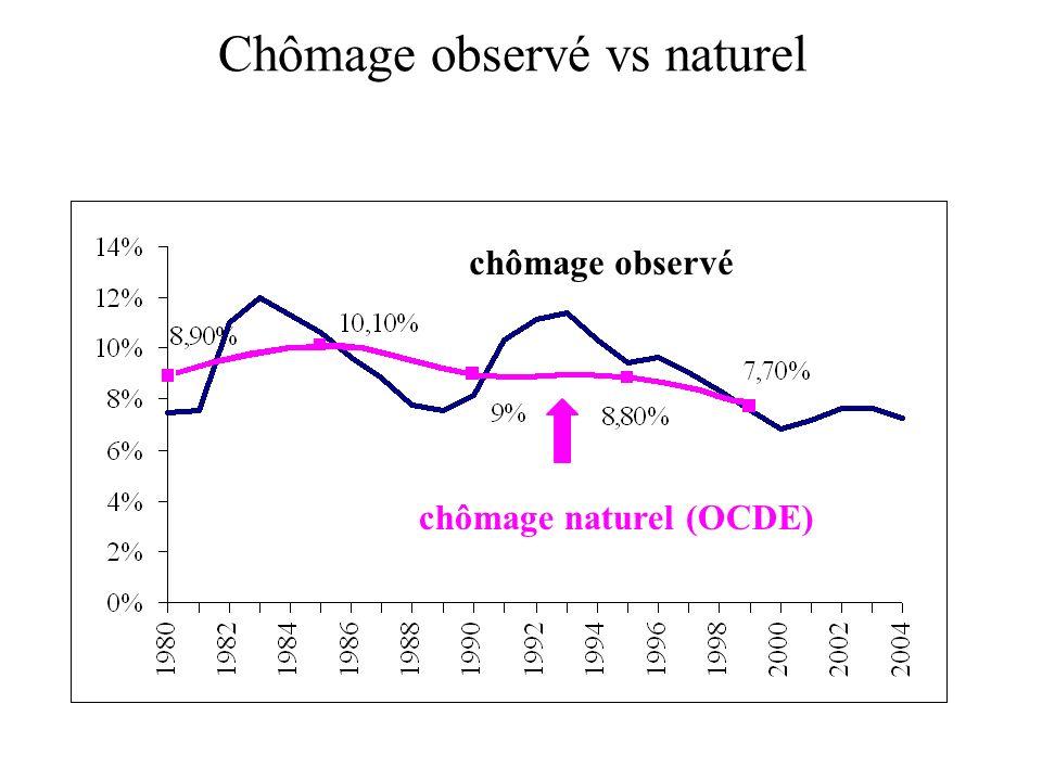 Chômage observé vs naturel chômage naturel (OCDE) chômage observé