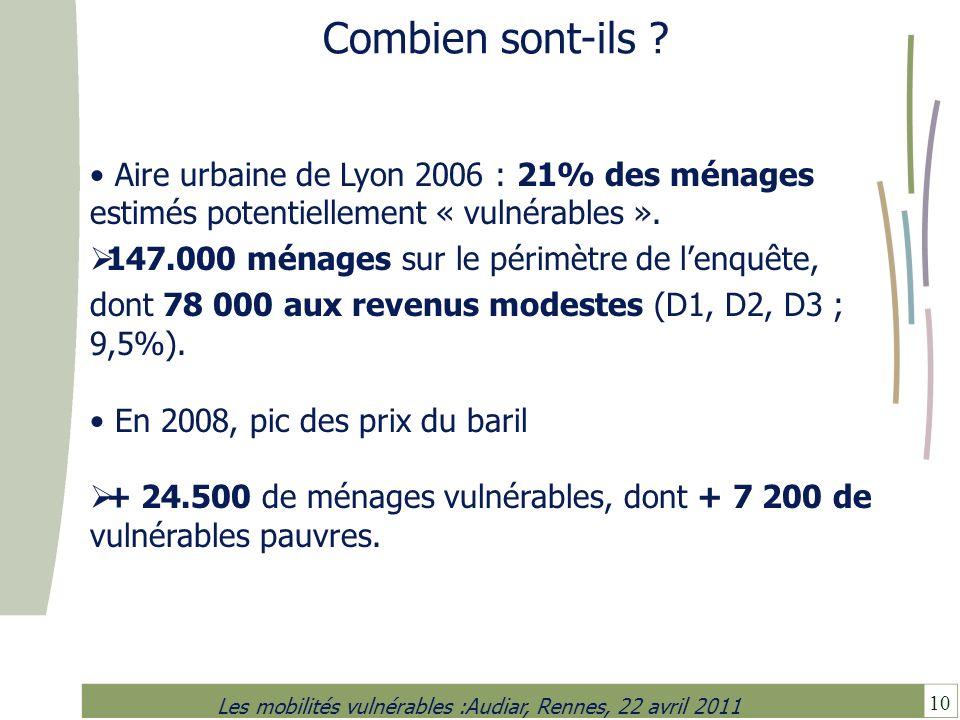 10 Les mobilités vulnérables :Audiar, Rennes, 22 avril 2011 Combien sont-ils ? Aire urbaine de Lyon 2006 : 21% des ménages estimés potentiellement « v
