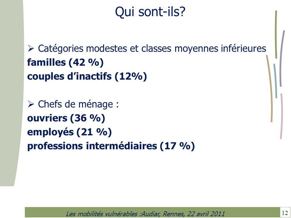12 Les mobilités vulnérables :Audiar, Rennes, 22 avril 2011 Qui sont-ils? Catégories modestes et classes moyennes inférieures familles (42 %) couples