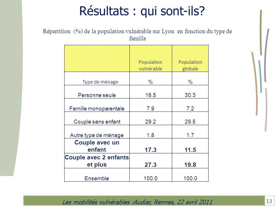 13 Les mobilités vulnérables :Audiar, Rennes, 22 avril 2011 Résultats : qui sont-ils? Population vulnérable Population globale Type de ménage % Person