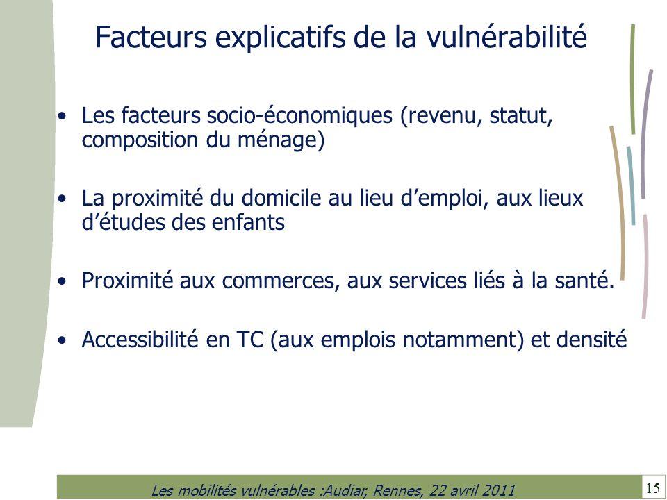 15 Les mobilités vulnérables :Audiar, Rennes, 22 avril 2011 Facteurs explicatifs de la vulnérabilité Les facteurs socio-économiques (revenu, statut, c