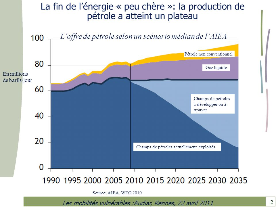 2 Les mobilités vulnérables :Audiar, Rennes, 22 avril 2011 La fin de lénergie « peu chère »: la production de pétrole a atteint un plateau Champs de p