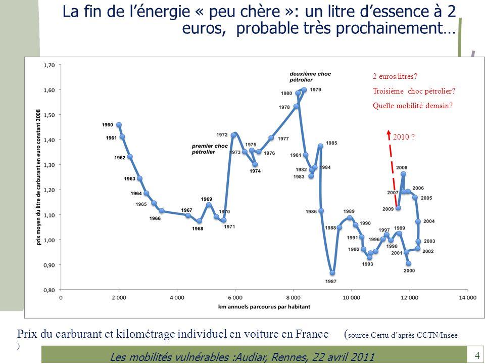 4 Les mobilités vulnérables :Audiar, Rennes, 22 avril 2011 La fin de lénergie « peu chère »: un litre dessence à 2 euros, probable très prochainement…