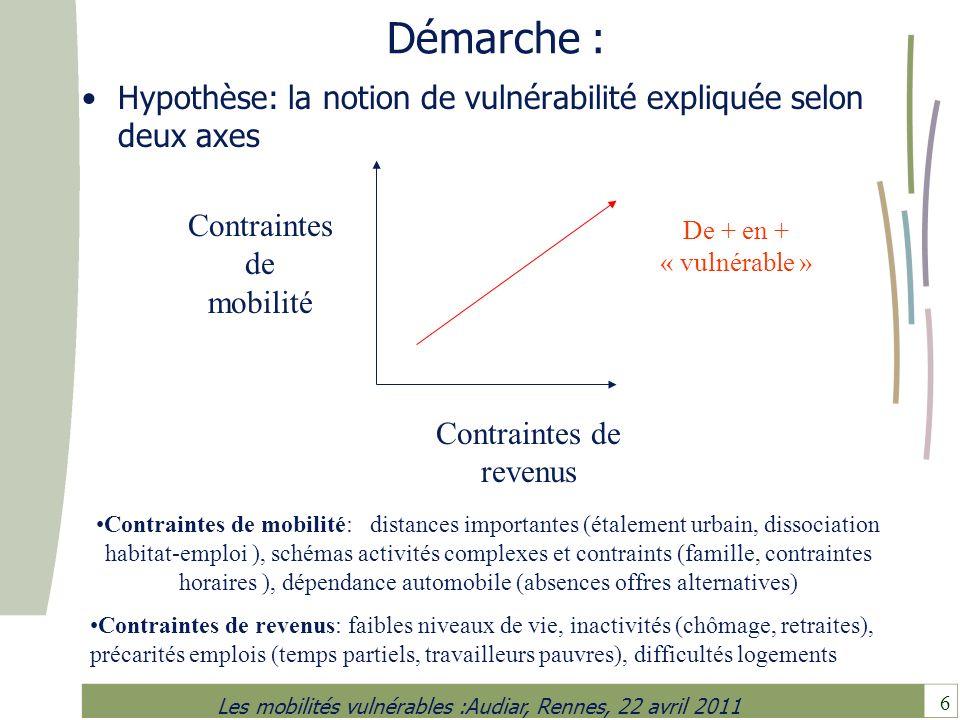 6 Les mobilités vulnérables :Audiar, Rennes, 22 avril 2011 Démarche : Hypothèse: la notion de vulnérabilité expliquée selon deux axes Contraintes de m