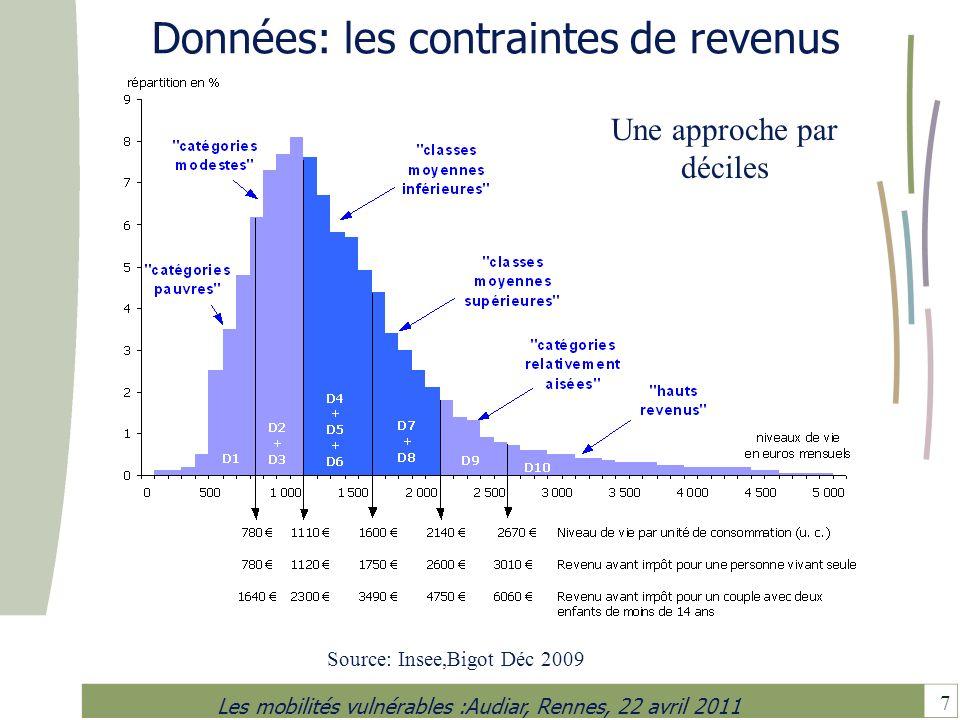 8 Les mobilités vulnérables :Audiar, Rennes, 22 avril 2011 Données : les contraintes de mobilité Source base de données EMD, méthodologie standard Certu