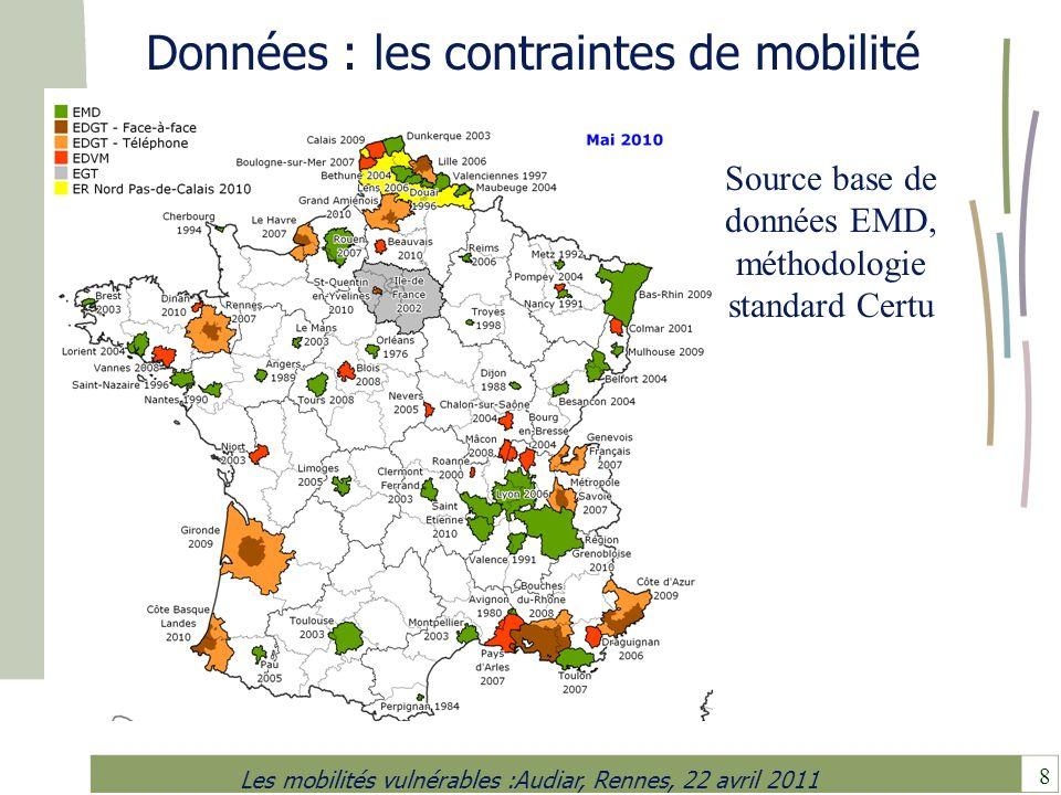8 Les mobilités vulnérables :Audiar, Rennes, 22 avril 2011 Données : les contraintes de mobilité Source base de données EMD, méthodologie standard Cer