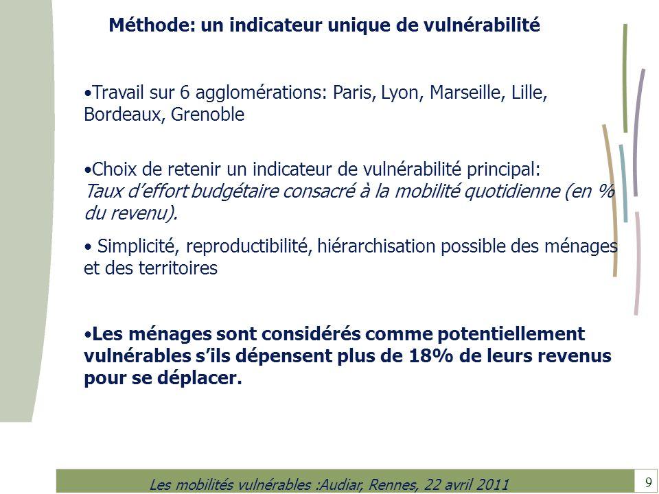 9 Les mobilités vulnérables :Audiar, Rennes, 22 avril 2011 Méthode: un indicateur unique de vulnérabilité Travail sur 6 agglomérations: Paris, Lyon, M