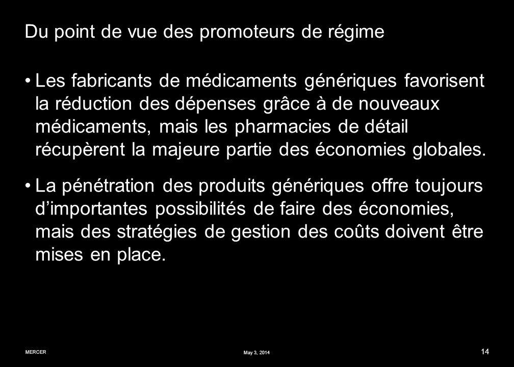 MERCER 14 May 3, 2014 Du point de vue des promoteurs de régime Les fabricants de médicaments génériques favorisent la réduction des dépenses grâce à de nouveaux médicaments, mais les pharmacies de détail récupèrent la majeure partie des économies globales.