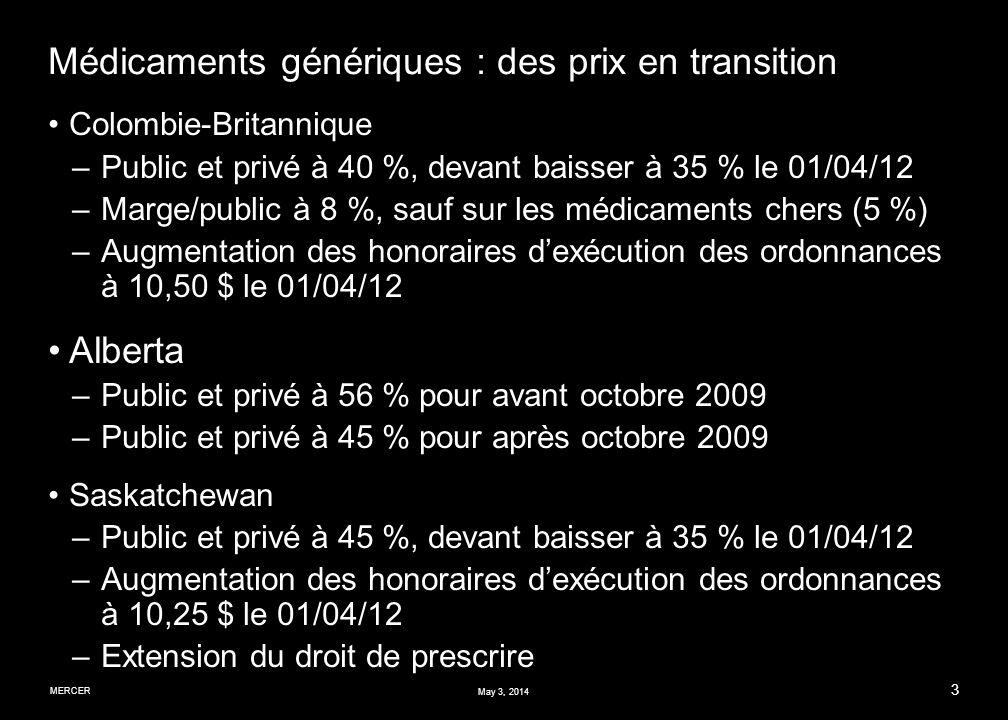 MERCER 3 May 3, 2014 Médicaments génériques : des prix en transition Colombie-Britannique –Public et privé à 40 %, devant baisser à 35 % le 01/04/12 –Marge/public à 8 %, sauf sur les médicaments chers (5 %) –Augmentation des honoraires dexécution des ordonnances à 10,50 $ le 01/04/12 Alberta –Public et privé à 56 % pour avant octobre 2009 –Public et privé à 45 % pour après octobre 2009 Saskatchewan –Public et privé à 45 %, devant baisser à 35 % le 01/04/12 –Augmentation des honoraires dexécution des ordonnances à 10,25 $ le 01/04/12 –Extension du droit de prescrire