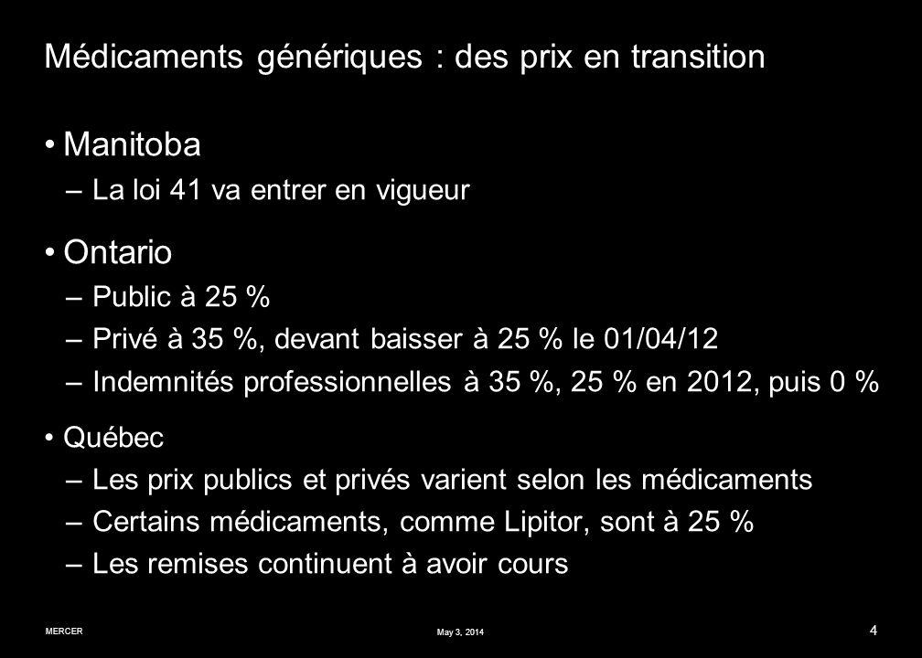 MERCER 4 May 3, 2014 Médicaments génériques : des prix en transition Manitoba –La loi 41 va entrer en vigueur Ontario –Public à 25 % –Privé à 35 %, devant baisser à 25 % le 01/04/12 –Indemnités professionnelles à 35 %, 25 % en 2012, puis 0 % Québec –Les prix publics et privés varient selon les médicaments –Certains médicaments, comme Lipitor, sont à 25 % –Les remises continuent à avoir cours