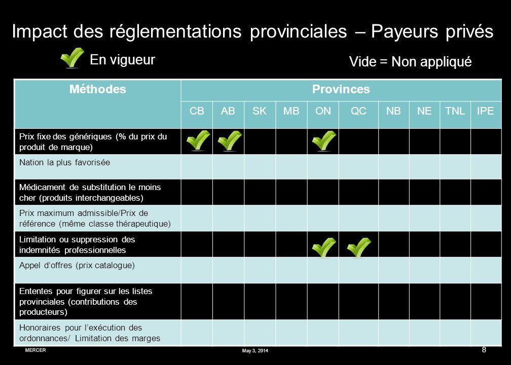IMPACT DE LA FIXATION DES PRIX DES MÉDICAMENTS GÉNÉRIQUES