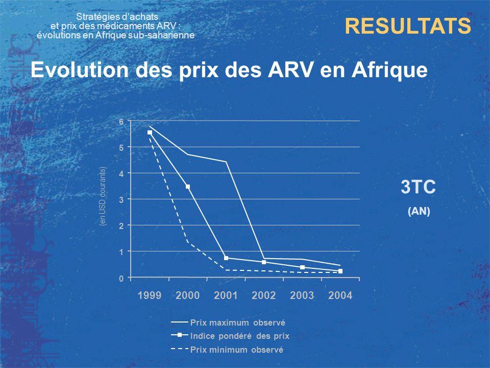 Stratégies dachats et prix des médicaments ARV : évolutions en Afrique sub-saharienne RESULTATS Evolution des prix des ARV en Afrique 3TC (AN) 0 1 2 3