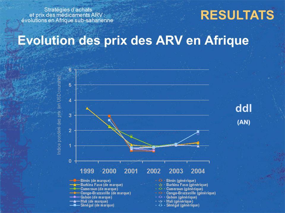 Stratégies dachats et prix des médicaments ARV : évolutions en Afrique sub-saharienne RESULTATS Evolution des prix des ARV en Afrique ddI (AN) 0 1 2 3 4 5 6 199920002001200220032004 (en USD courants) Prix maximum observé Indice pondéré des prix Prix minimum observé