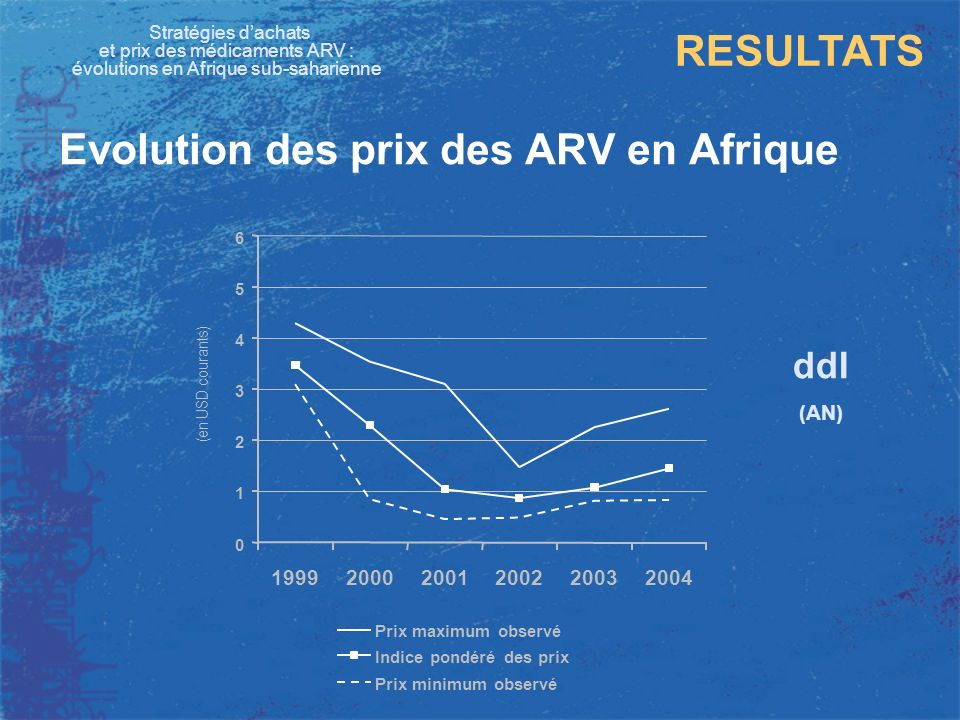 Stratégies dachats et prix des médicaments ARV : évolutions en Afrique sub-saharienne RESULTATS Evolution des prix des ARV en Afrique ddI (AN) 0 1 2 3
