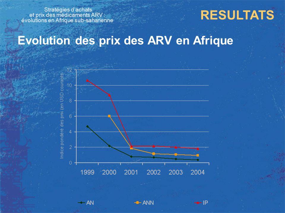Stratégies dachats et prix des médicaments ARV : évolutions en Afrique sub-saharienne RESULTATS Evolution des prix des ARV en Afrique