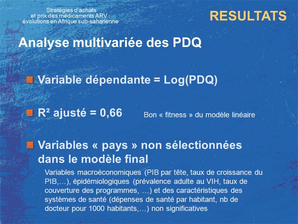 Stratégies dachats et prix des médicaments ARV : évolutions en Afrique sub-saharienne RESULTATS Analyse multivariée des PDQ Variable dépendante = Log(
