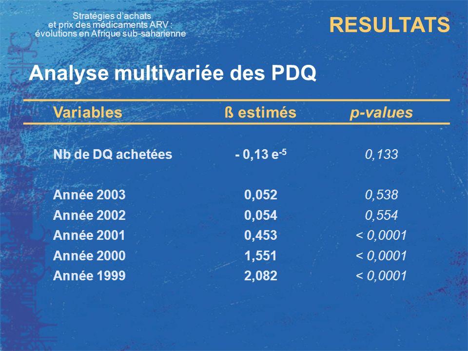 Stratégies dachats et prix des médicaments ARV : évolutions en Afrique sub-saharienne RESULTATS Analyse multivariée des PDQ Variablesß estimésp-values AN de 2nde ligne0,83< 0,0001 ANN (1ère ligne)1,09< 0,0001 PI (2nde ligne)1,77< 0,0001 Transaction AAI- 0,45< 0,0001 ARV générique- 0.43< 0,0001 ARVs brevetés OAPI0,63< 0,0001